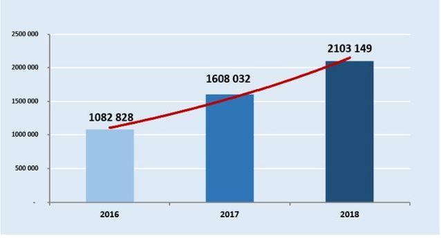 افزایش ترافیک مسافری فرودگاههای گرجستان